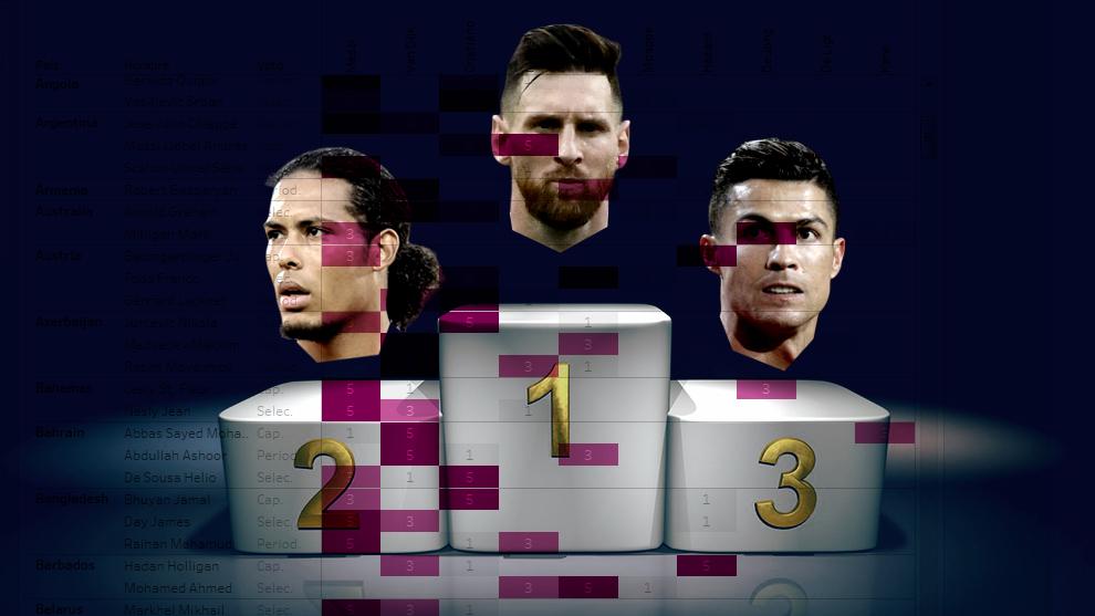 The Best 2019: Lionel Messi ganó por primera vez y otras curiosidades