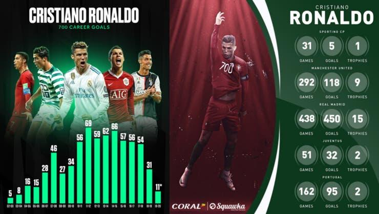 Así fueron todos los goles de Cristiano Ronaldo